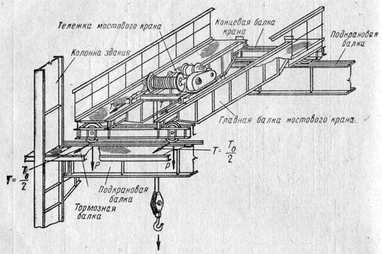 призначення будова принцип роботи однобалочного мостового крана
