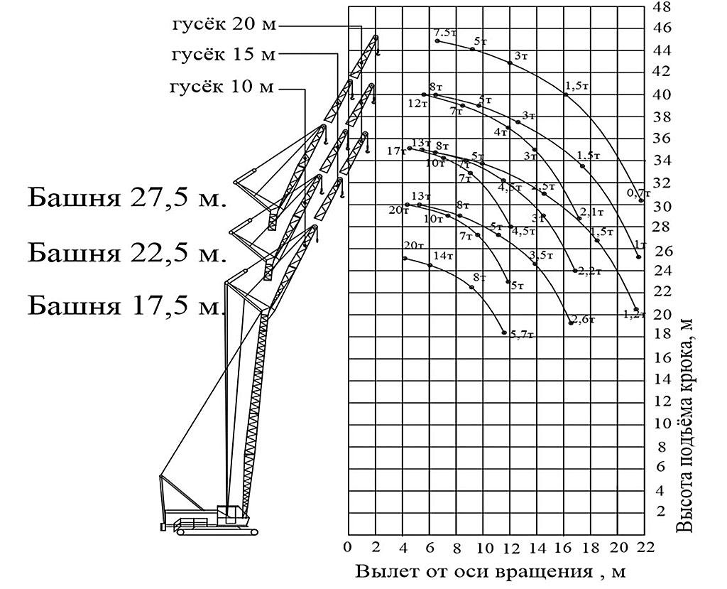 Грузоподъемность РДК-250