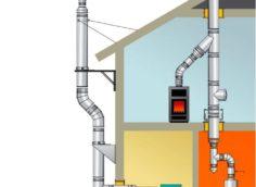 Как правильно сделать дымоход в доме