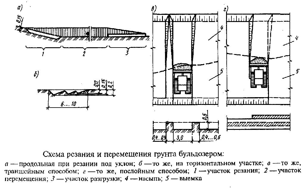 Резание и перемещение бульдозером