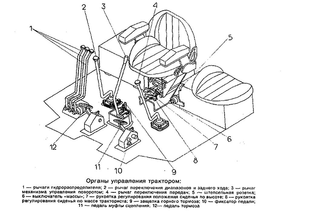Управление трактором Т-170