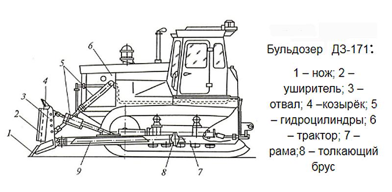 Устройство бульдозера ДЗ-171